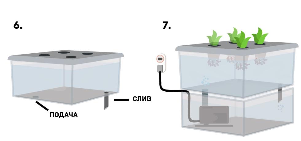 Как собрать систему ACS